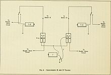 Telephone exchange - Wikipedia on