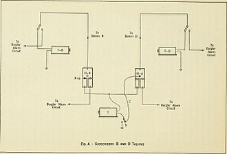 Telephone exchange - 1922 diagram of 1877 Boston exchange