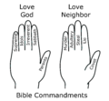 Bible Commandments Hand Mnemonic.png