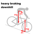 Bicycle and motorcycle dynamics Stability 4A.png