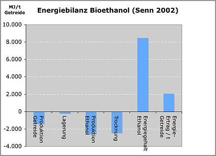 bioethanol umwelt
