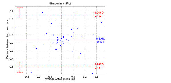Bland–Altman plot - Wikipedia