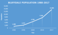 Bluffdale Population 1980-2017.png