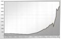 Bruchsal-Population-Stats.png