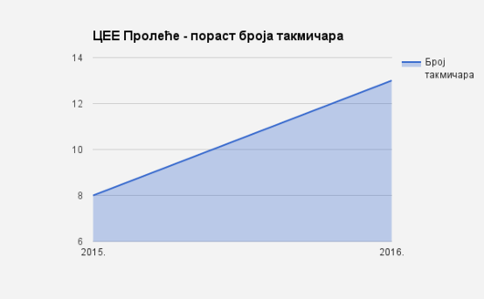 CEE Spring in Serbia 2015 and 2016 - number of participants 01.png