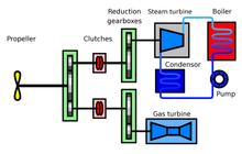 Marine Electrical System Design