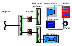 Combined steam and gas - Principle of a COSAG propulsion system