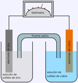 Celda Galvanica o Voltaicca