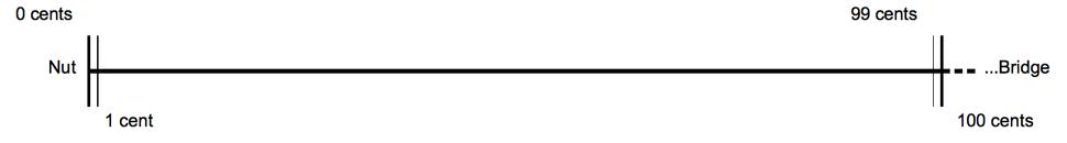 Cent versus semitone monochord ET