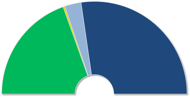 File Chambre Des Deputes Italienne Elections 2008 Repartition