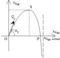 Chute avec vitesse initiale freinée par résistance linéaire - trajectoire.png