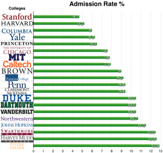Rankings of universities in the United States - Image: College acceptance rates