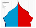 Costa Rica single age population pyramid 2020.png