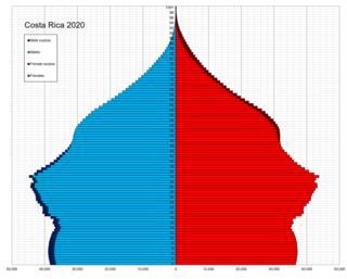 Demographics of Costa Rica