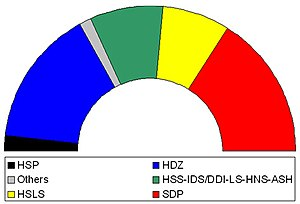 Croatian parliamentary election, 2000 - Diagram of final election results