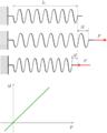 Deformation elastique modele.png