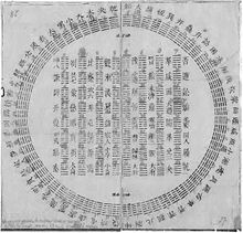 A circular diagram of I Ching hexagrams