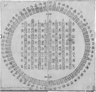 A diagram of I Ching hexagrams sent to Leibniz from Joachim Bouvet. The Arabic numerals were added by Leibniz. Diagram of I Ching hexagrams owned by Gottfried Wilhelm Leibniz, 1701.jpg