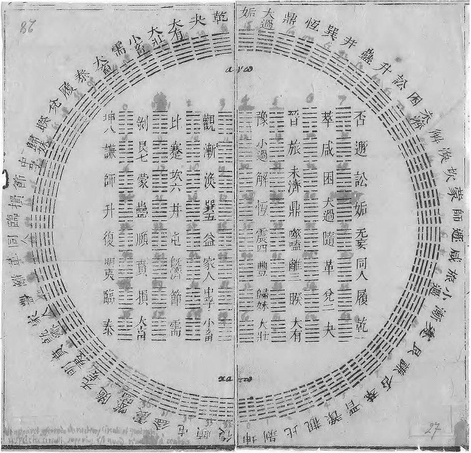 Diagram of I Ching hexagrams owned by Gottfried Wilhelm Leibniz, 1701
