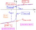 Diode Zener - caractéritique et modélisation linéaire.png