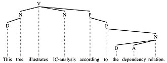 Immediate constituent analysis - IC-tree 2