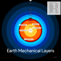 Earth Mechanical Layers Not at scale.png