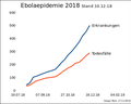 Ebola 2018 Stand 12-12-18.png