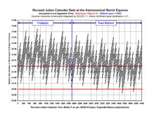 Revised Julian calendar - Equinox-Revised-Julian-Jerusalem-SOLEX-11