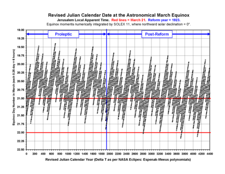 Revised Julian Calendar Wikiwand