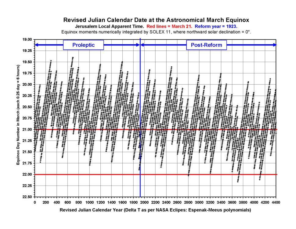 Equinox-Revised-Julian-Jerusalem-SOLEX-11