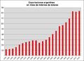 Exportaciones argentinas 1991 al 2012.png