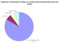 Fluege Regionalverteilung.png