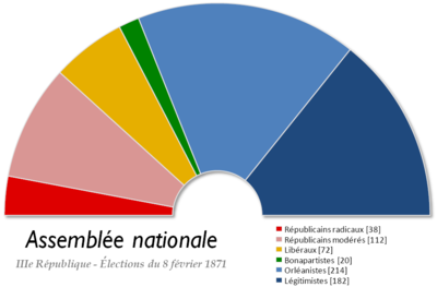 Composition of the national Assembly - 1871 France Chambre des deputes 1871.png