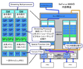 GeForce 8800の内部構造.PNG