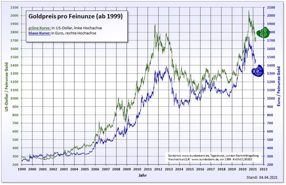 Goldpreis in Dollar und Euro ab 1999