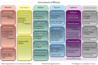 Constitution of Bhutan - Government of Bhutan under the 2008 Constitution