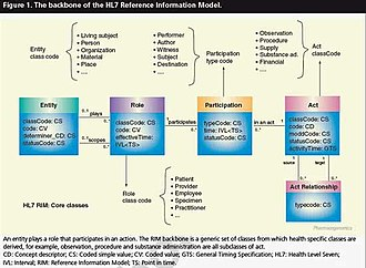 Data modeling - Image: HL7 Reference Information Model