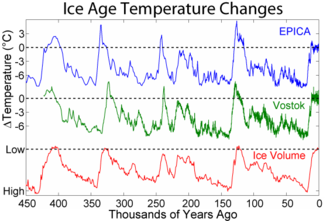 Interglacial - Shows the pattern of temperature and ice volume changes associated with recent glacials and interglacials