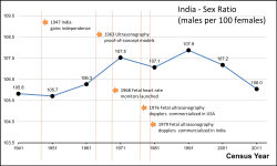 rates of sex selective abortion in india in Sarnia