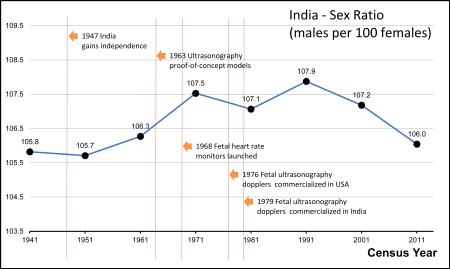 male female sex ratio.