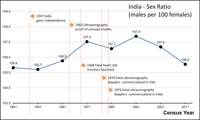 an analysis of the female infanticide as a major social problem for chinese and indian women during  An analysis of lacking security and increasing rape crime in india major social problem in many societies of the world female infanticide.