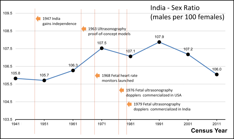 male female sex ratio in rajasthan
