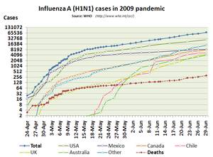 Semi-log plot - A semi-logarithmic plot of cases and deaths in the 2009 outbreak of influenza A (H1N1).  Notice that while the horizontal (time) axis is linear, with the dates evenly spaced, the vertical (cases) axis is logarithmic, with the evenly spaced divisions being labelled with successive powers of two.
