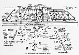 Integrated Computer-Aided Manufacturing - Online operations and support operations in an Integrated Computer Aided Manufacturing environment, 1977