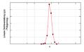 JL Density Distribution linear q Polygon.png