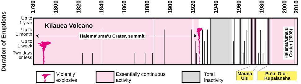 Kilauea eruptions in record history