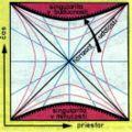 Kruskalov diagram EA.jpg