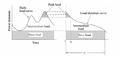 Load Distribution curve for power plant (base load, peak load & intermediate load).png