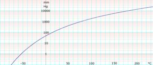 Hexane (data page) - Image: Log Hexane Vaopor Pressure