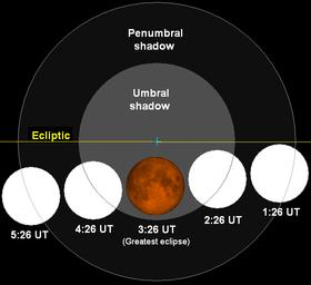 Curiosidades y ciencia - Página 20 280px-Lunar_eclipse_chart_close-08feb20